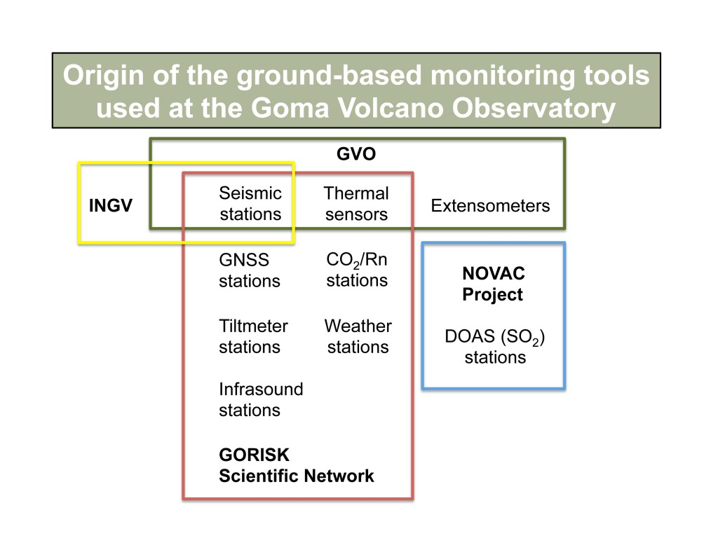 Fig. 2: Origin of the current ground-based monitoring networks of the Goma Volcano Observatory.